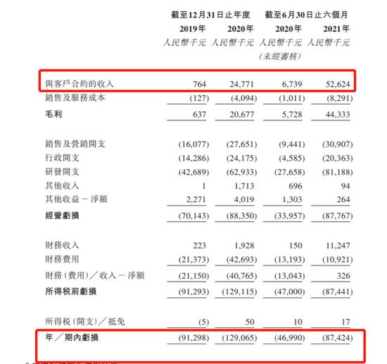 AI医疗数坤科技赴港上市:马春娥夫妇持股34.24% 红杉资本持股8.62%