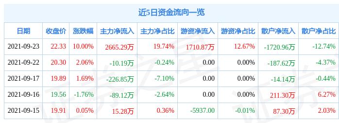 9月23日上海洗霸涨停分析:污水处理,环保,新冠病毒防治概念热股