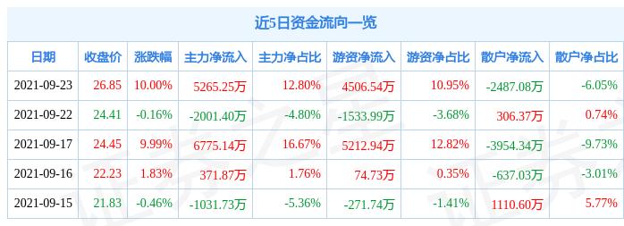 9月23日深圳新星涨停分析:有色金属,有色 · 铝,氟化工概念热股