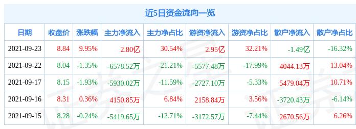 9月23日晨鸣纸业涨停分析:造纸,EDA设计软件,人民币升值受益概念热股