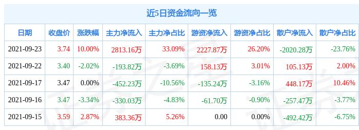 9月23日丰林集团涨停分析:林业,雄安新区,土地流转概念热股