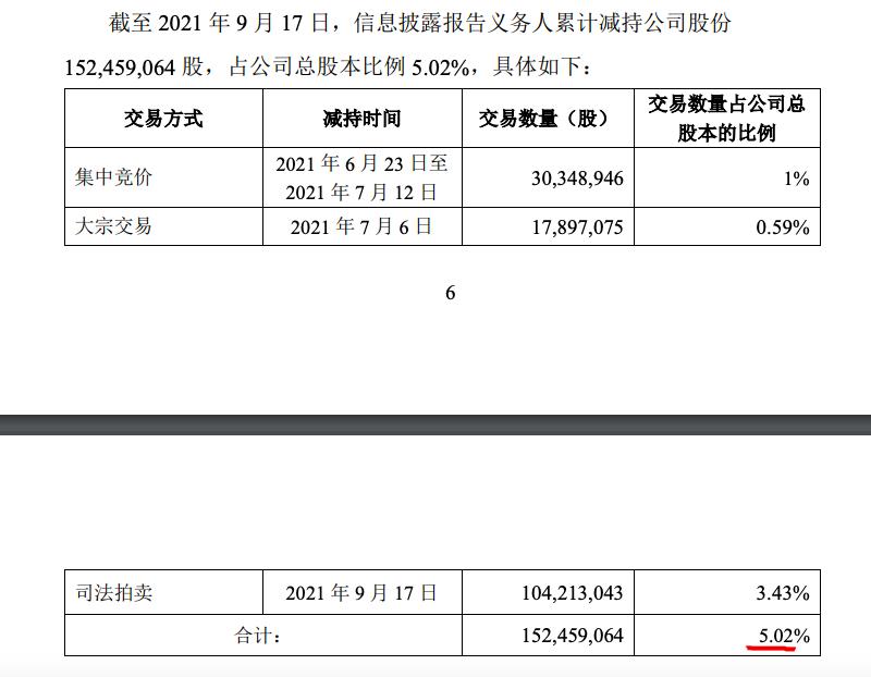 蓝光发展因债务违约引发系列股权变化:控股股东被动减持5.02%股份