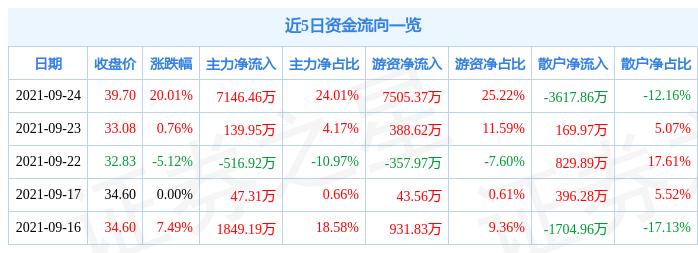 9月24日品渥食品涨停分析:乳业(奶粉),食品,啤酒概念热股