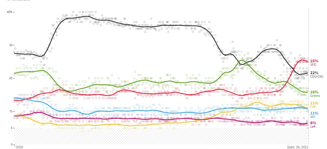 """德国大选悬念重重 """"后默克尔时代""""德国将何去何从?"""
