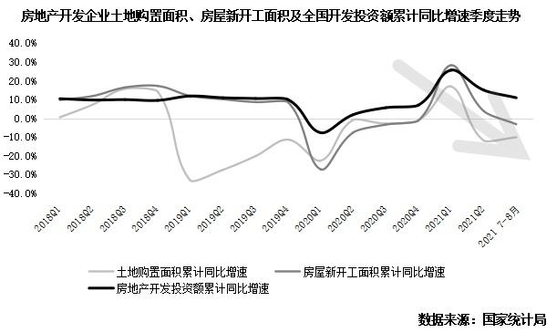 2021年三季度中国房地产总结与展望(上篇)