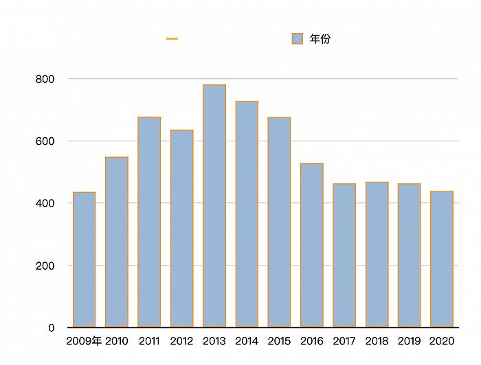娃哈哈2020年营收降至十年最低