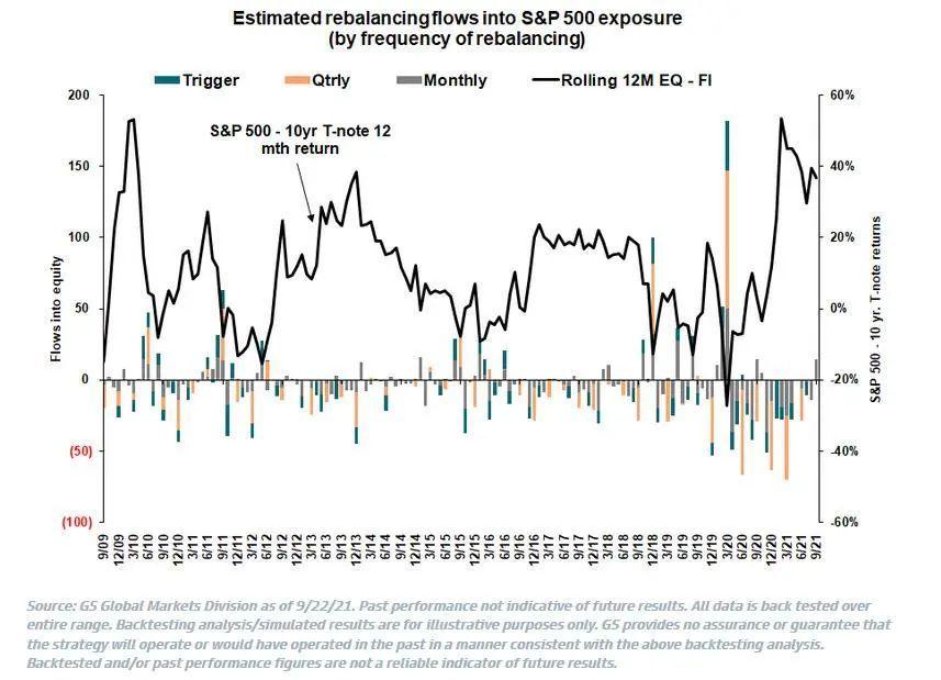 高盛:季度末美股将迎来140亿买入