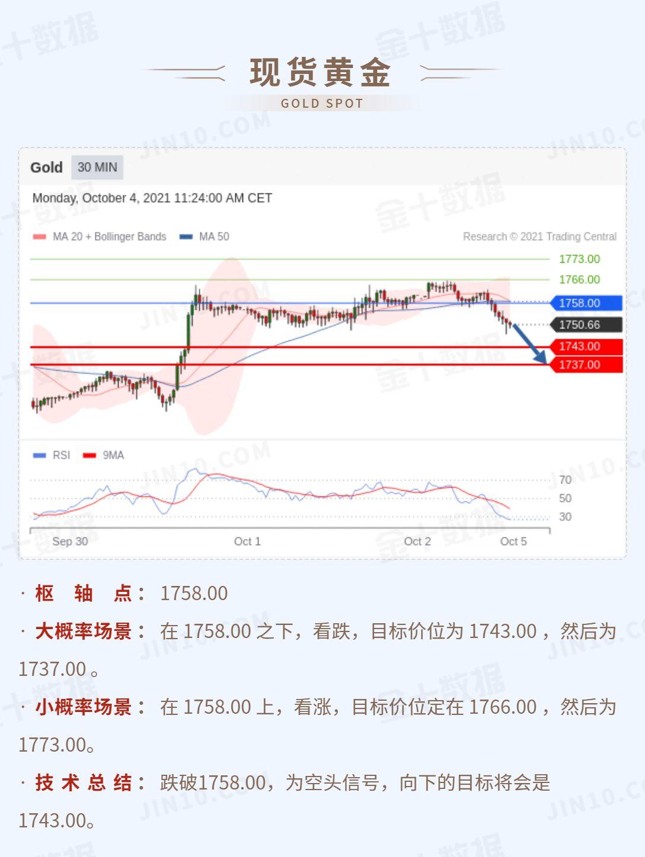 技术刘:现货金银指标反转向下,镑美上破1.36关口