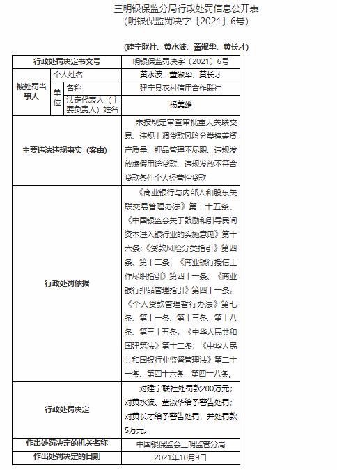 涉违规发放虚假用途贷款等五项违规 建宁县农村信用合作联社被罚200万