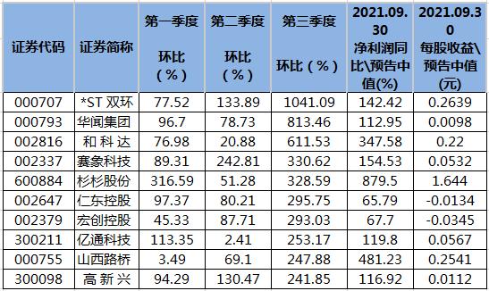 160股近三个季度业绩环比连续增长