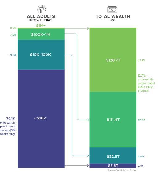 全球顶级财富分布版图:不到1%的人口掌握46%的财富,绝对想不到这两大陆最富有