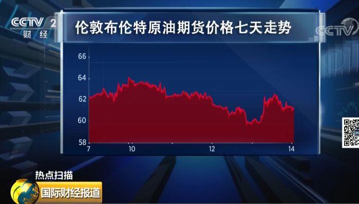 这也是为什么隔夜国际原油价格大涨的原因。其中,伦敦布伦特原油期货一度上涨超过4%,最后收涨2.2%。而美国WTI轻质原油价格也同样上涨了2.2%。