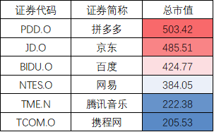 博大资本国际行政总裁温天纳表示:当阿里作为一个龙头科技企业赴港上市,可以促进香港市场的多元化,拓宽香港科技板块的深度和广度,吸引到更多的内地企业。同时,利用香港作为中国国际金融中心这个核心定位,与科创板一起缔造一个中国多层次的资本结构。阿里作为标杆性企业赴港上市将为其他科技巨头回归创造一个估值标杆和参考标的。