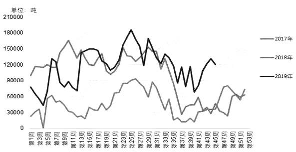 图为菜粕颗粒粕库存年度变化对比