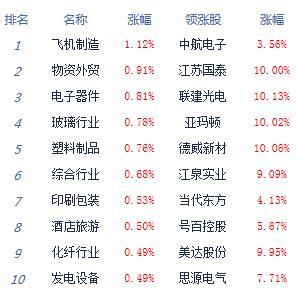 收评:两市弱势整理沪指跌0.61% 科技股回暖