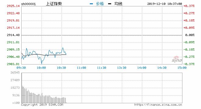 快讯:三大股指弱势盘整沪指跌0.33% 有色板块异动
