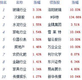 收评:沪指涨0.85%重返3000关口 氟化工板块领涨