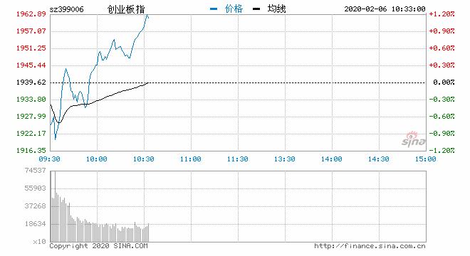 快讯:三大指数震荡走高创指涨1.15% 消毒液板块领涨