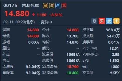 港股异动   吉利汽车(00175)拟与沃尔沃合并重组 早盘高开8.61%
