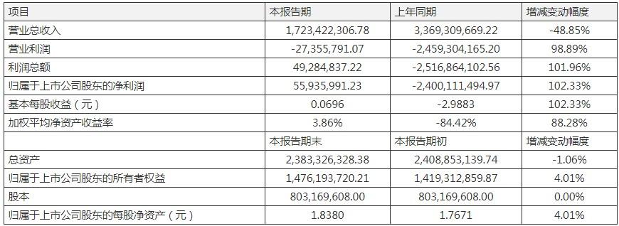 2019年实现盈利,金龙机电保壳成功? 看完公告不得不佩服律师