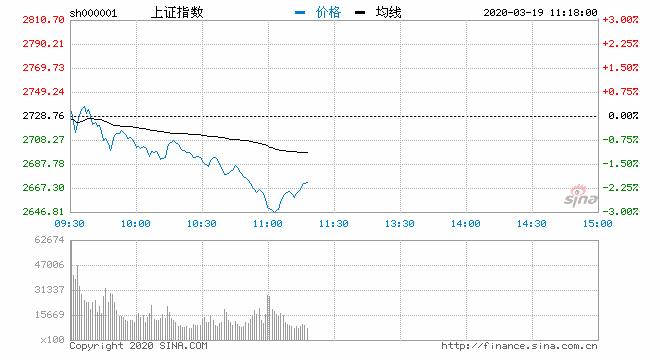 快讯:沪指、深成指跌超3% 地产等权重板块集体杀跌