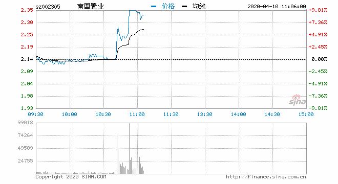 快讯:湖北本地股异动 南国置业涨停