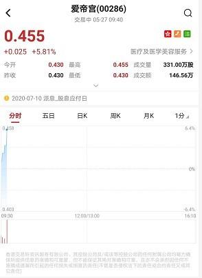 """港股异动︱爱帝宫(00286)早盘涨超5% 获第一上海首予""""买入""""目标"""