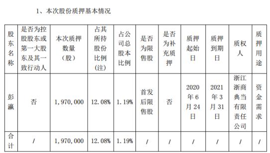 国农科技股东彭瀛质押197万股用于资金需求