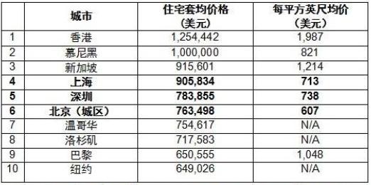 世界人口排名前十名_世界名车排名前十名