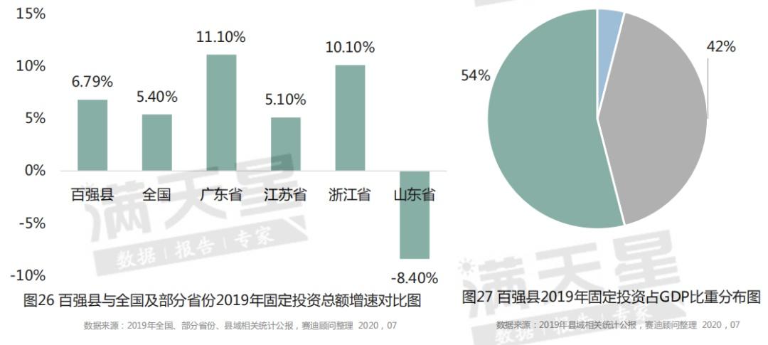 固定资产投资gdp比例深圳_拉动GDP,固定资产投资还有用吗