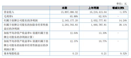 前瞻资讯2020年上半年净利234.52万增长14.24%成本费用减少